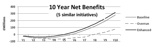 10-year net benefits, both as-planned and with overruns