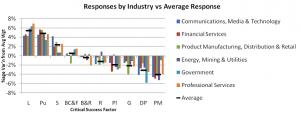 Industry vs Average