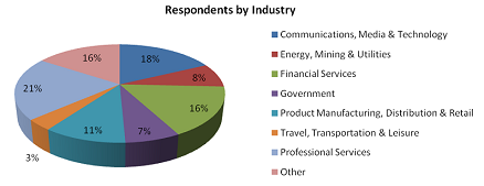 respondents-by-industry-small
