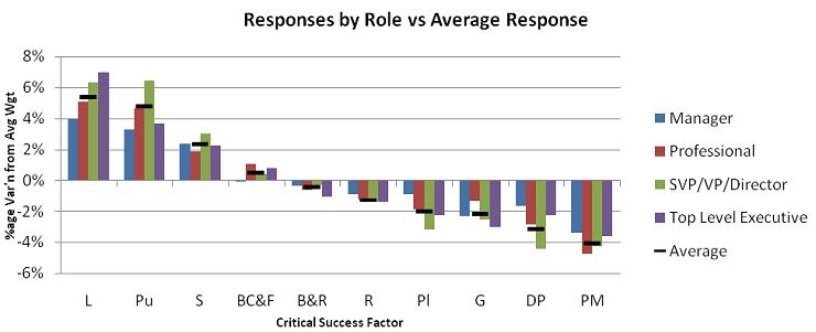role-vs-average